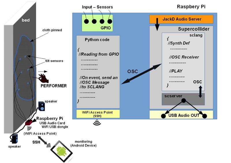 Mario Guida [Creative Coding]/SWS - SuperCollider on